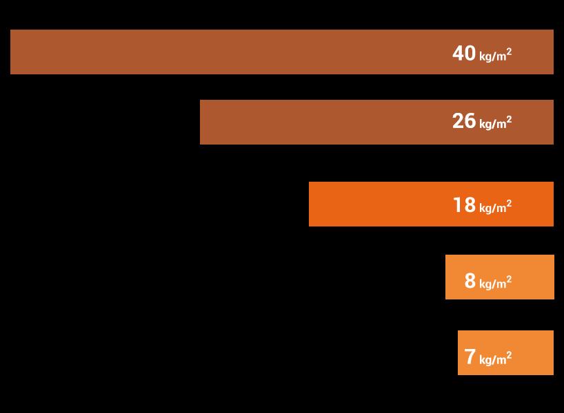 Vergleich des jährlichen CO2-Ausstoßes unterschiedlicher Heizsysteme