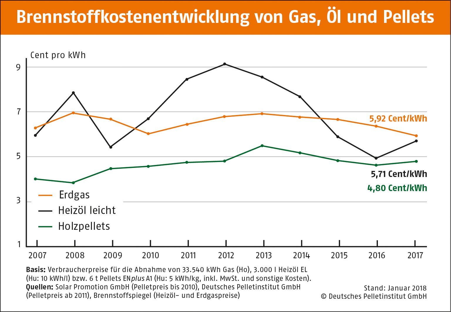 Brennstoffkostenentwicklung von Gas, Öl und Pellets